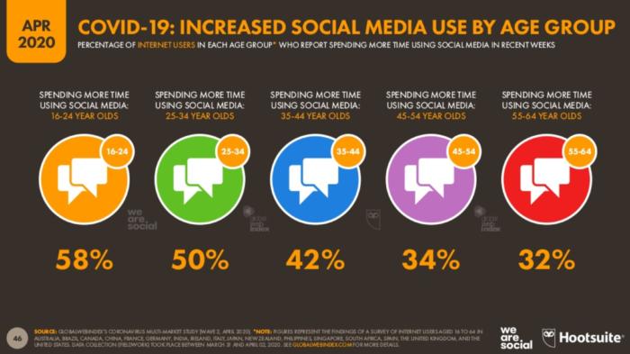 covid19 social media usage rise