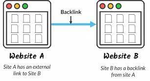 Τι είναι ένα backlink;